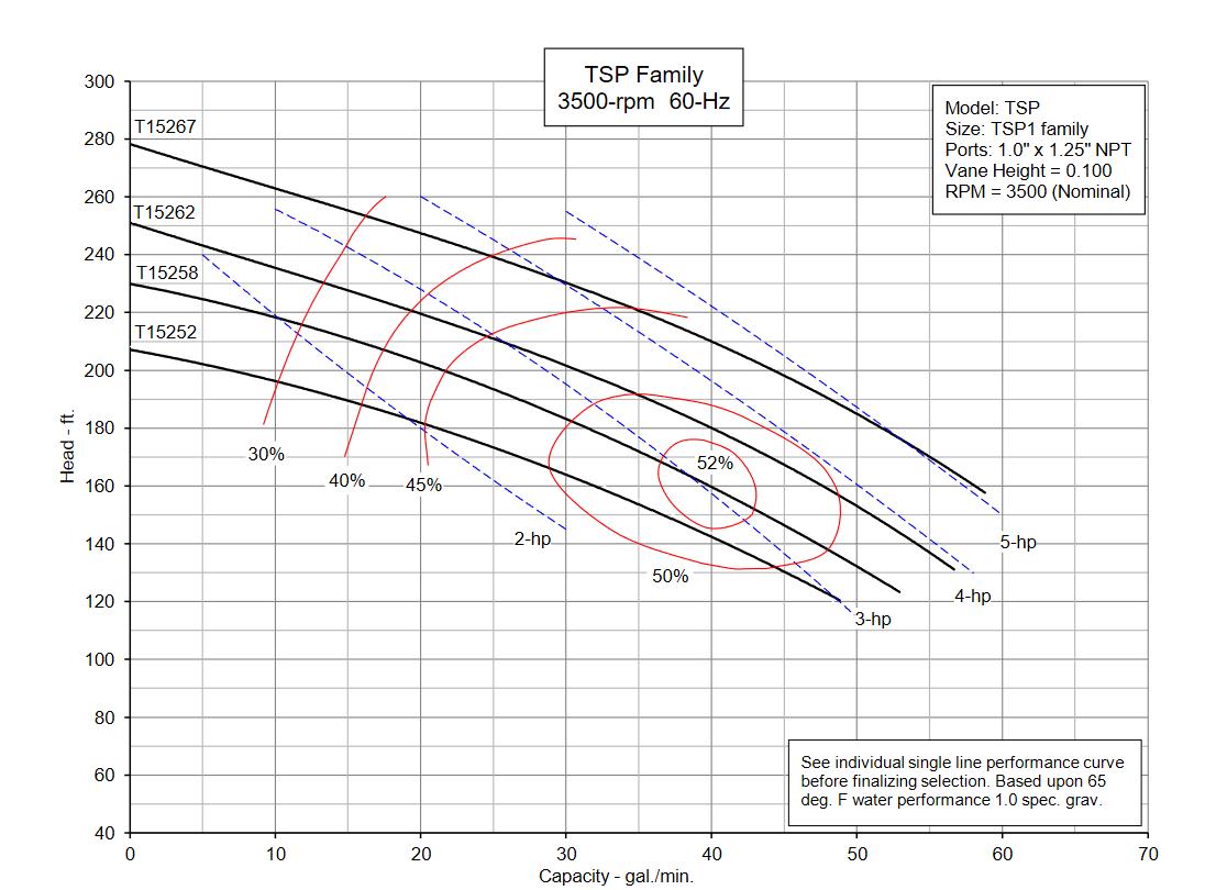 TSP1 Family 3500 rpm