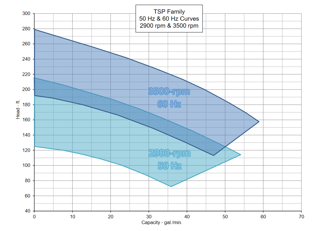 TSP Family 50 Hz and 60 Hz Curves 2900 rpm and 3500 rpm